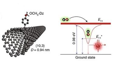 carbon-nanotubes-LANL