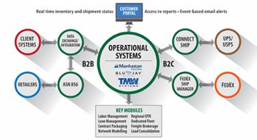 Supply Chain Data Exchange