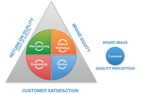 customer driven quality mgt 449 essay