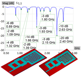 Simulating Compact Multi-Band Antennas For Wireless Applications