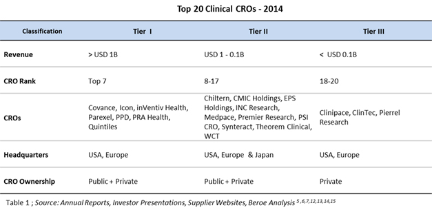 An Overview Of Top Clinical CROs