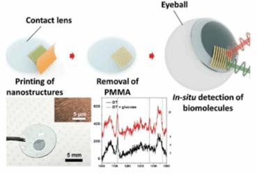 UH-glucose-lens