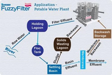 Potable Water Fuzzy Filter Improves Plant's Overall Efficiency