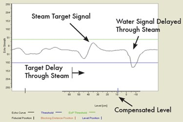 steamtargetsignal