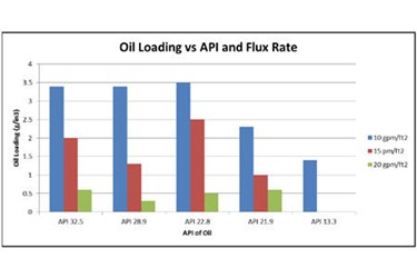 Oil Loading Vs API and Flux Rate