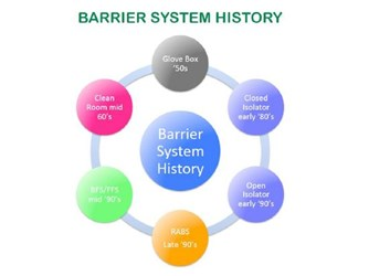 barrier history in aseptic manufacturing