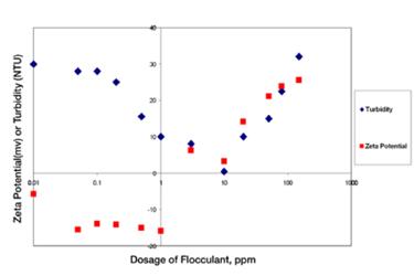 Optimization of Water Treatment using Zeta Potential