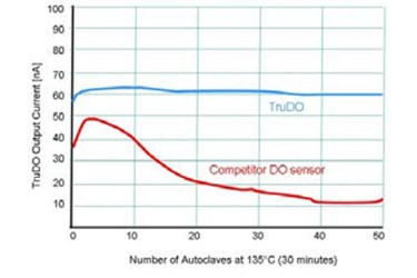 Achieving High Reliability In Dissolved Oxygen (DO) Sensors