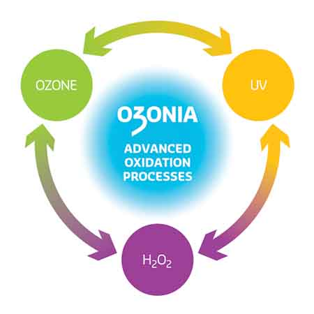 Ozonia Advanced Oxidation Process Aop