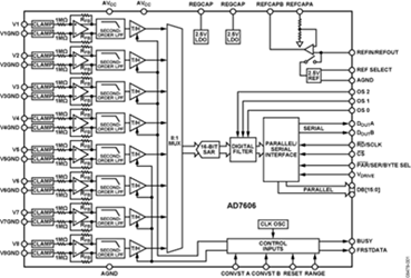 8-Channel DAS With 16-Bit, Bipolar Input, Simultaneous Sampling ADC: AD7606-EP