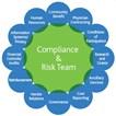 MediRegs ComplyTrack: Risk Assessment Manager™