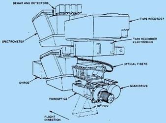 AVIRIS blueprint