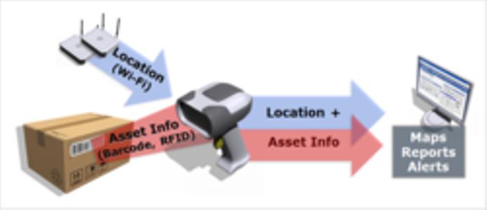 Ekahau Embeds RTLS In Nordic ID RFID Readers To Add Location
