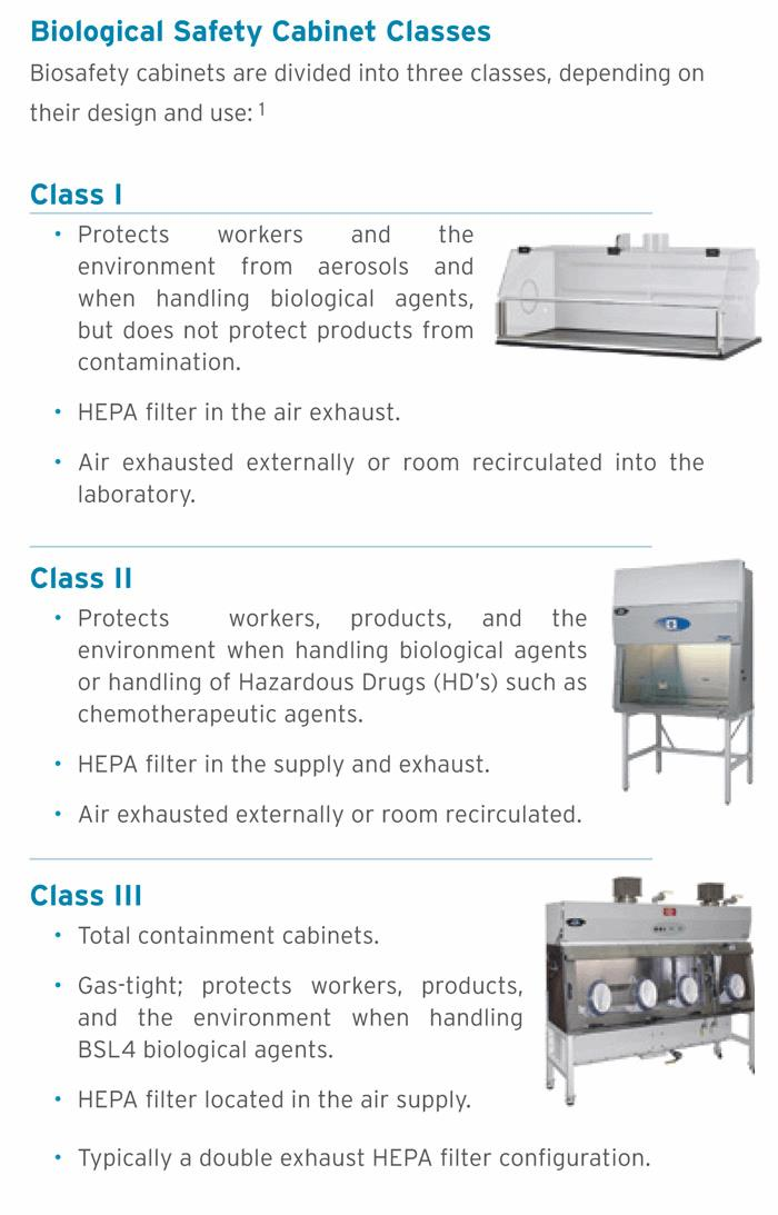 Meeting The Standard Industry Standards Your Biosafety ...