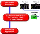 PLC Direct/Koyo TCP/IP Ethernet KEPServerEX OPC Server
