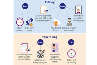 UCC E-filing vs