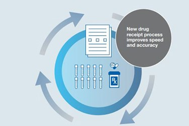 Minimizing Errors And Saving Time In Drug Receipt Processes