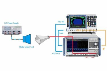 Automotive Radar Sensors - Transmit Signal Analysis And Inference Tests