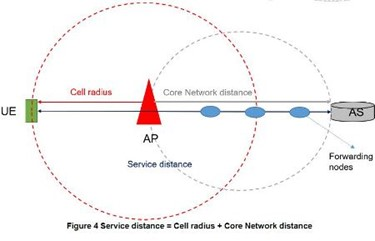 5G Extreme Requirements: End-To-End Considerations