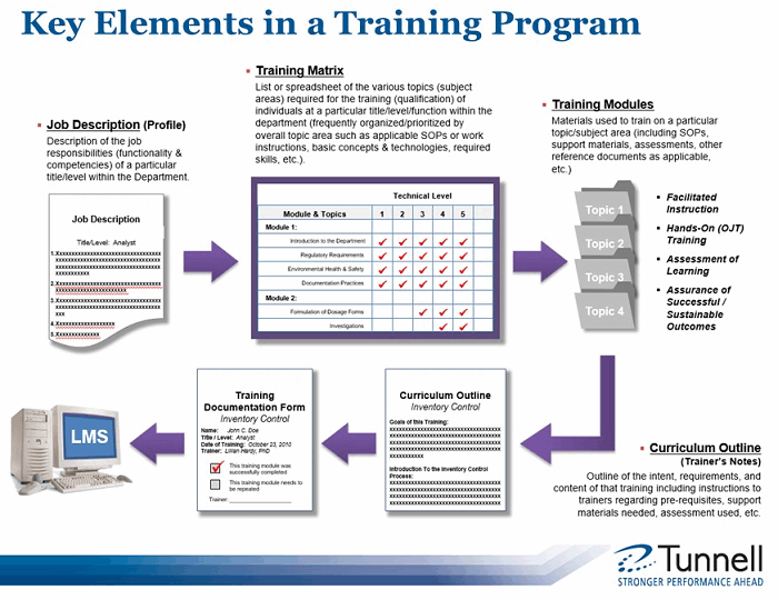 10 Steps To Develop A Sustainable Training Program For Pharma Operations