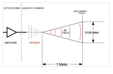 antena-beamwidth
