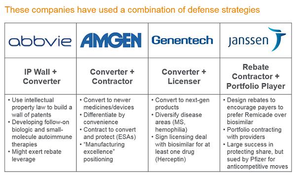 Innovators Next-Gen Product Strategy — The Best Biosimilar
