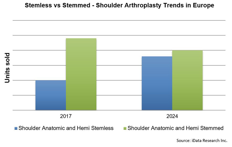 Will Stemless Implants Dominate The Shoulder Arthroplasty Market
