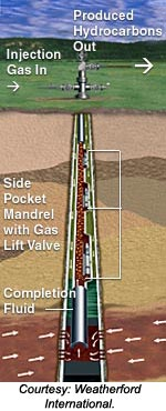 Gas Lift Slowly Becoming More Efficient