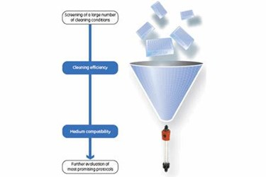 Developing Cleaning-In-Place Protocols For Chromatography Media
