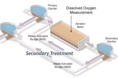 DissolvedOxygenMeasurementMunicipalWastewater