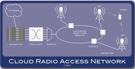 Cloud Ran Radio Access Network Market Value Chain And
