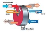 PowerPurge Wheel Graphic