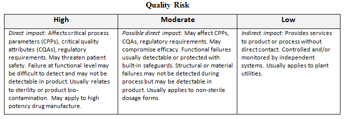 A Framework For Quality Risk Management Of Facilities And Equipment