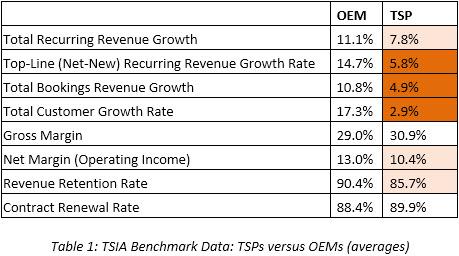 Table 1 TSIA Benchmark Data - TSPs versus OEMs (averages)