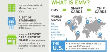 EMV Facts