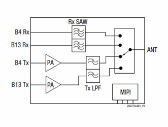 LTE Dual-Band Front-End Module For IoT