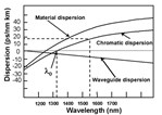 Understanding and measuring chromatic dispersion