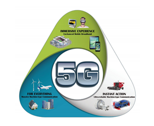 COST Software Defined Radio For 5G Development