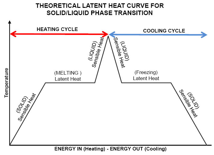 melting performance enhancement of triplex tube latent Storing sun's energy in the form of latent thermal energy of a phase change material (pcm) is an effective technique that is widely used in energy storage and load management applica.