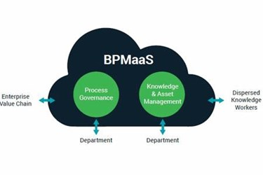 BPM On Cloud For The Enterprise
