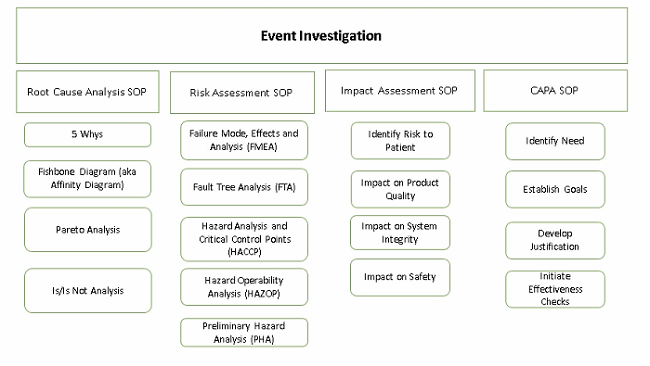 7 Steps To Properly Navigate An Event Investigation