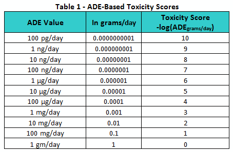 Ade Toxicity Table1