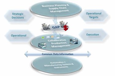 Executive Guide To Real Time Operations Profitability: Benefits Manufacturers Can Expect: Part 2