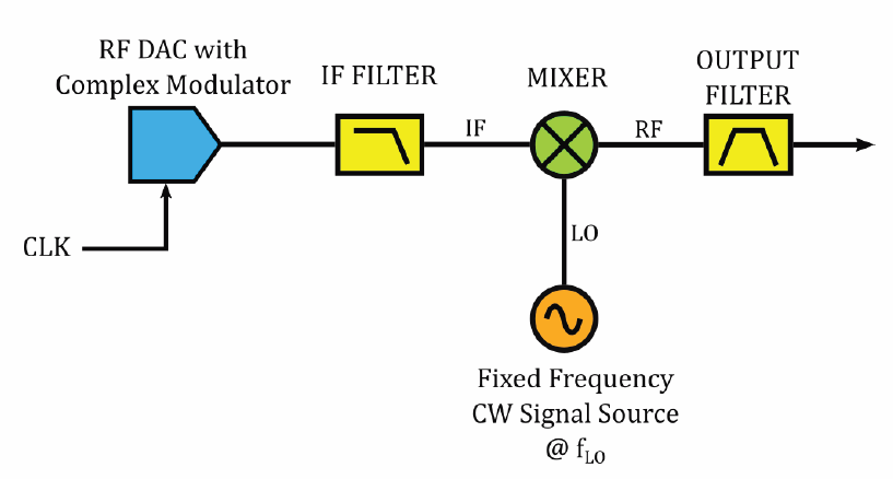 How New DAC Technologies Are Changing Radar EW Signal
