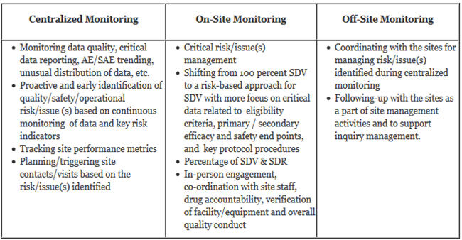 Rbm Implementation Developing An Effective Risk Based Monitoring Plan