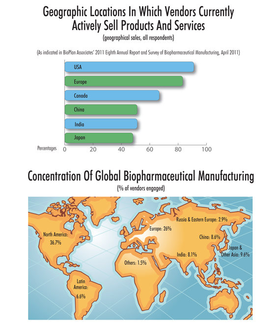 Change On The Horizon For Biomanufacturing