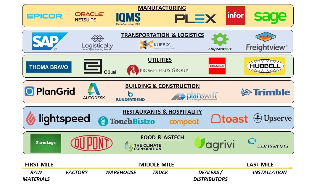 Blue Collar Software Verticals And Value Chain
