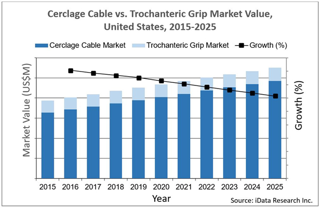 US Bone Repair Devices Trochanteric Grip Market Stalls