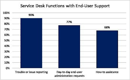 Service Desk Functions With End-User Support