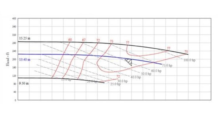 Grading Pressure-Boosting Pump Efficiency — On A Curve